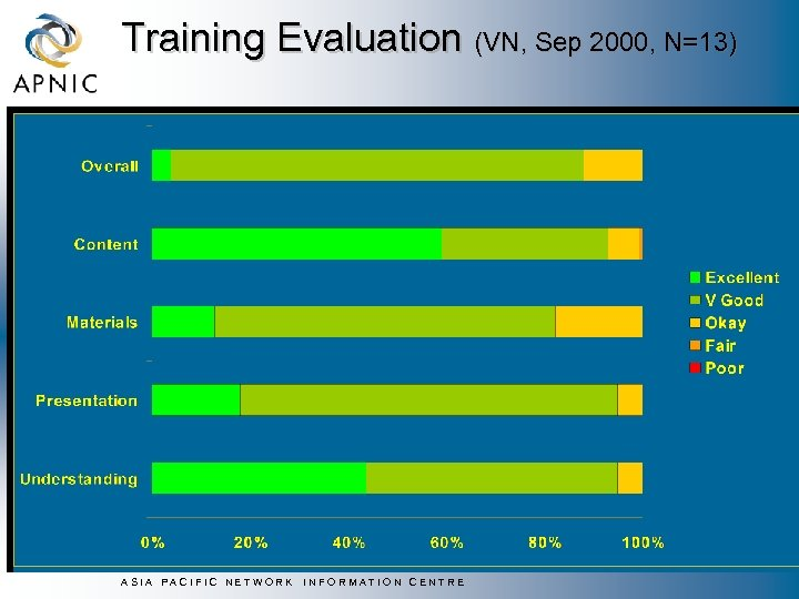 Training Evaluation (VN, Sep 2000, N=13) ASIA PACIFIC NETWORK INFORMATION CENTRE