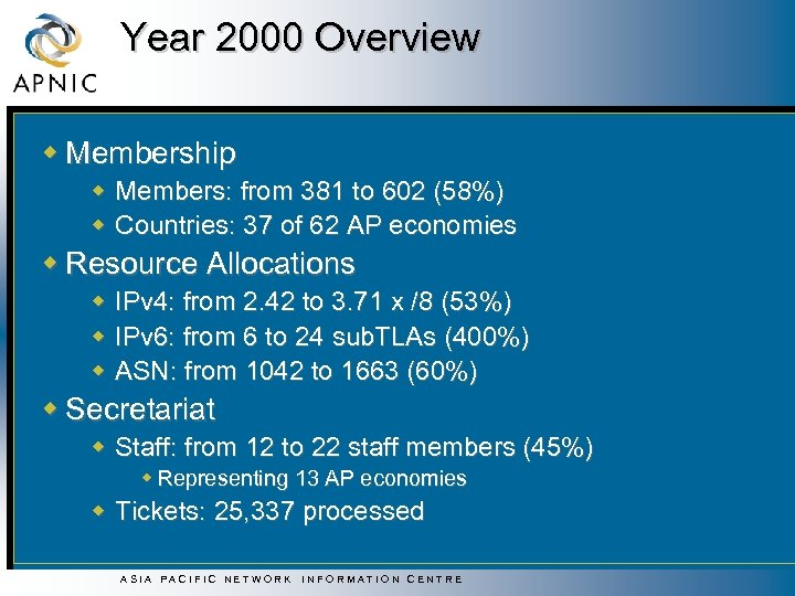 Year 2000 Overview w Membership w Members: from 381 to 602 (58%) w Countries: