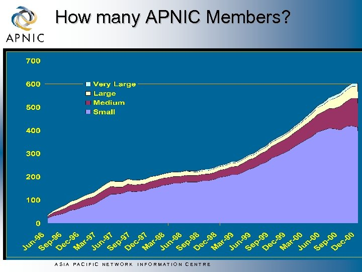 How many APNIC Members? ASIA PACIFIC NETWORK INFORMATION CENTRE