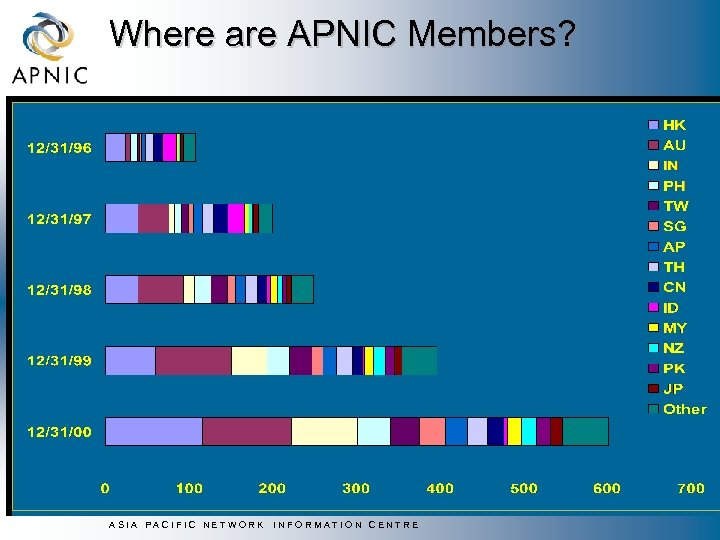 Where are APNIC Members? ASIA PACIFIC NETWORK INFORMATION CENTRE