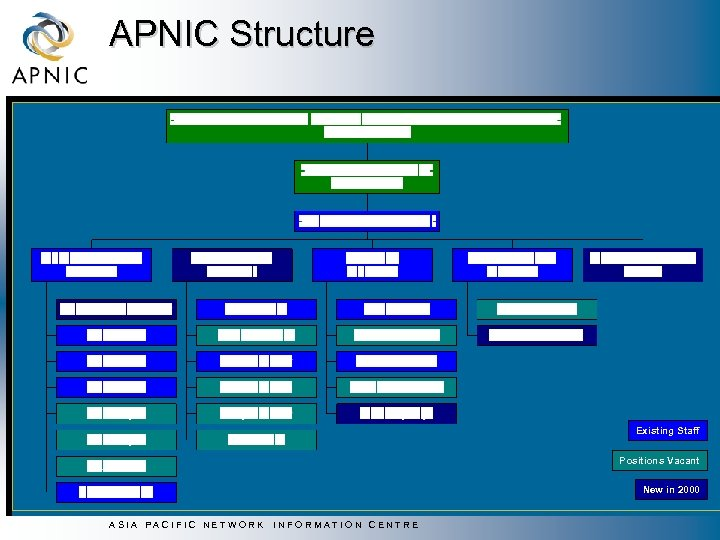 APNIC Structure Existing Staff Positions Vacant New in 2000 ASIA PACIFIC NETWORK INFORMATION CENTRE