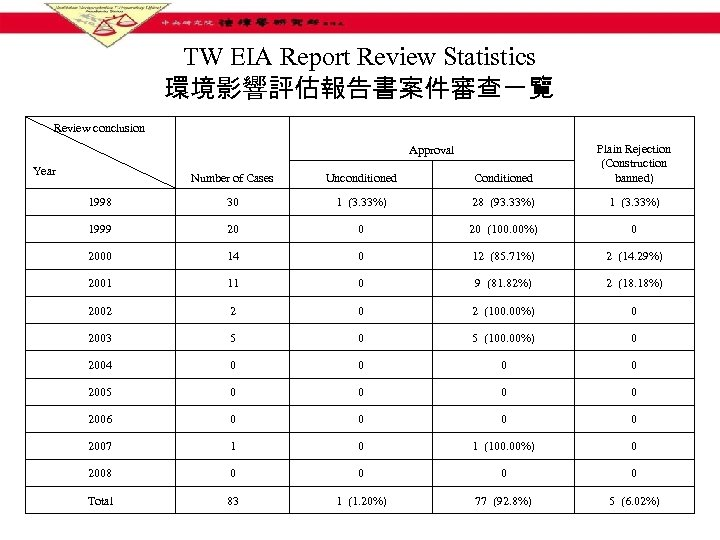 TW EIA Report Review Statistics 環境影響評估報告書案件審查一覽 Review conclusion Number of Cases Unconditioned Conditioned Plain