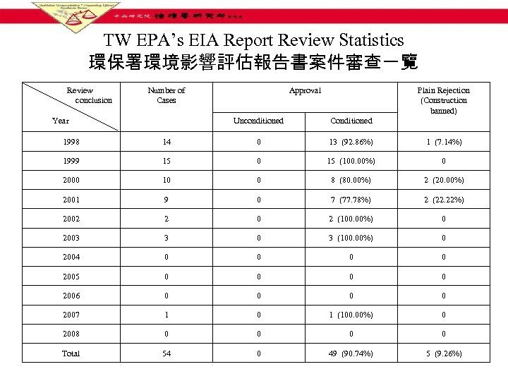 TW EPA's EIA Report Review Statistics 環保署環境影響評估報告書案件審查一覽 Review conclusion Number of Cases Approval Plain