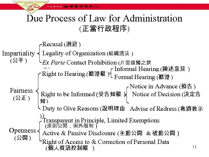 Due Process of Law for Administration (正當行政程序) Recusal (迴避 ) Impartiality Legality of Organization