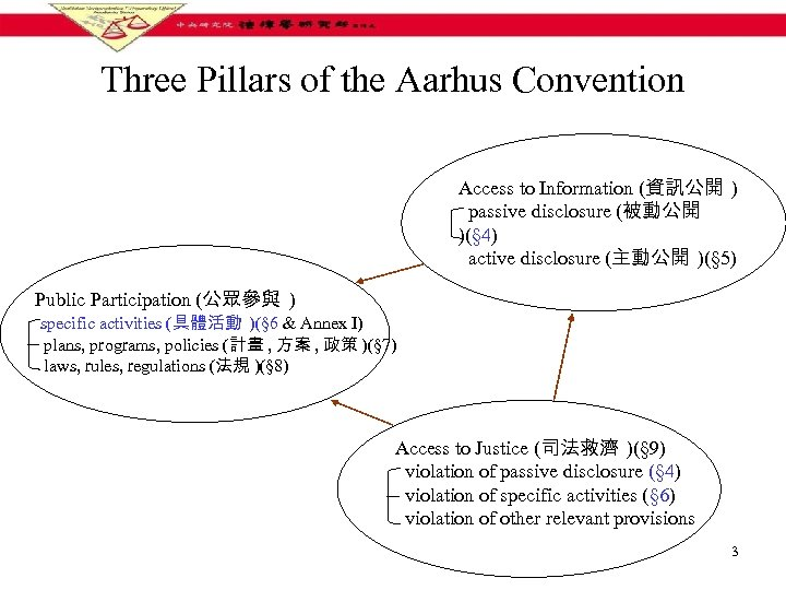 Three Pillars of the Aarhus Convention Access to Information (資訊公開 ) passive disclosure (被動公開