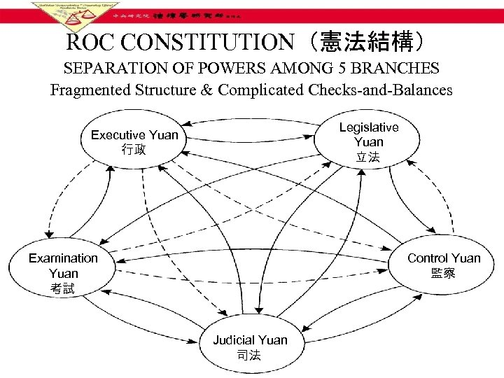 ROC CONSTITUTION(憲法結構) SEPARATION OF POWERS AMONG 5 BRANCHES Fragmented Structure & Complicated Checks-and-Balances Legislative