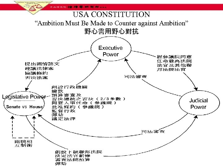 "USA CONSTITUTION ""Ambition Must Be Made to Counter against Ambition"" 野心需用野心對抗 Executive Power Legislative"