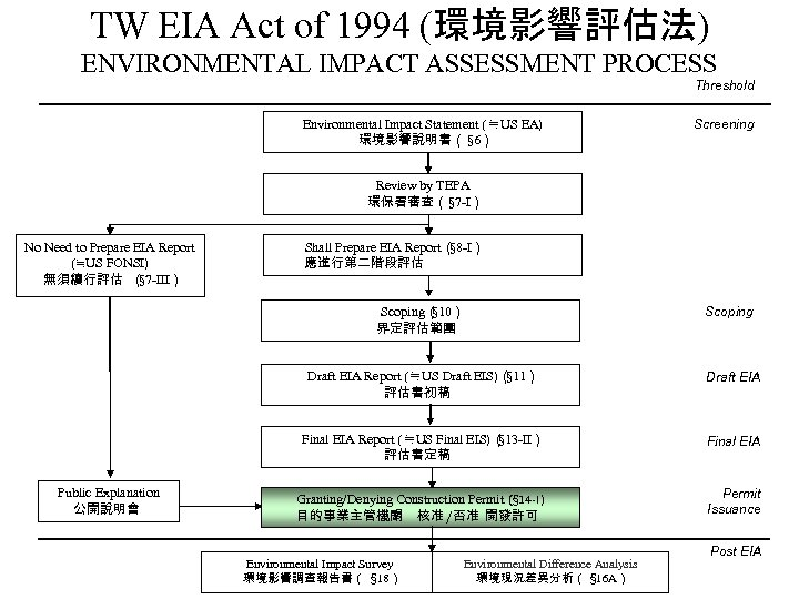 TW EIA Act of 1994 (環境影響評估法) ENVIRONMENTAL IMPACT ASSESSMENT PROCESS Threshold Environmental Impact Statement
