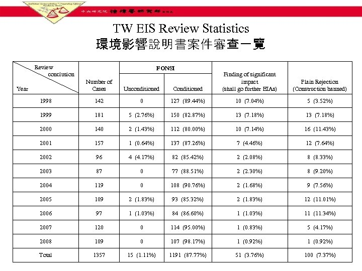 TW EIS Review Statistics 環境影響說明書案件審查一覽 Review conclusion FONSI Conditioned Finding of significant impact (shall