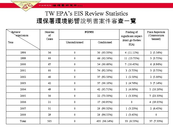 TW EPA's EIS Review Statistics 環保署環境影響說明書案件審查一覽 Review conclusion   Year Number of Cases FONSI