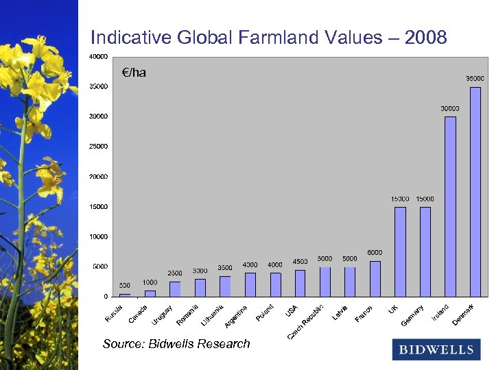 stewardship & prosperity Indicative Global Farmland Values – 2008 €/ha Source: Bidwells Research
