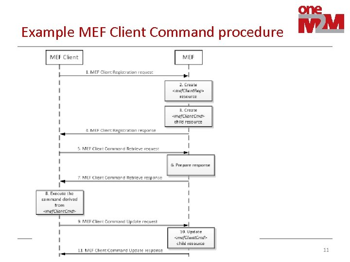 Example MEF Client Command procedure 11