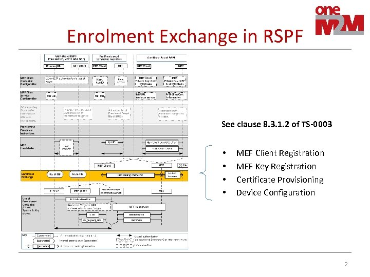 Enrolment Exchange in RSPF See clause 8. 3. 1. 2 of TS-0003 • •