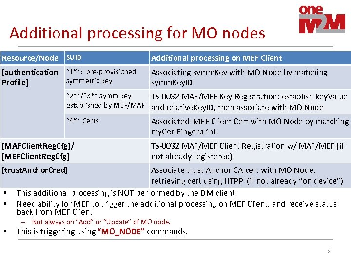 Additional processing for MO nodes Resource/Node SUID Additional processing on MEF Client [authentication ""