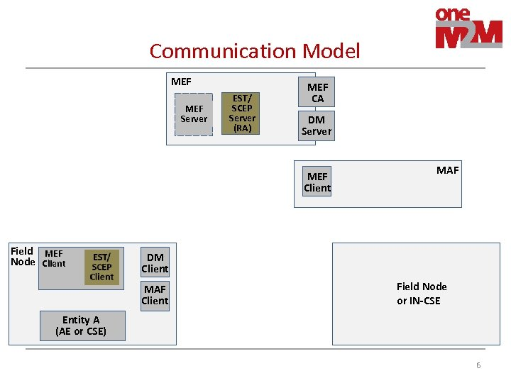 Communication Model MEF Server EST/ SCEP Server (RA) MEF CA DM Server MEF Client