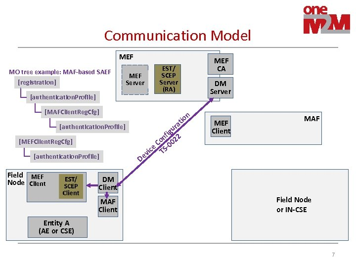Communication Model MEF MO tree example: MAF-based SAEF [registration] MEF Server [authentication. Profile] [MAFClient.