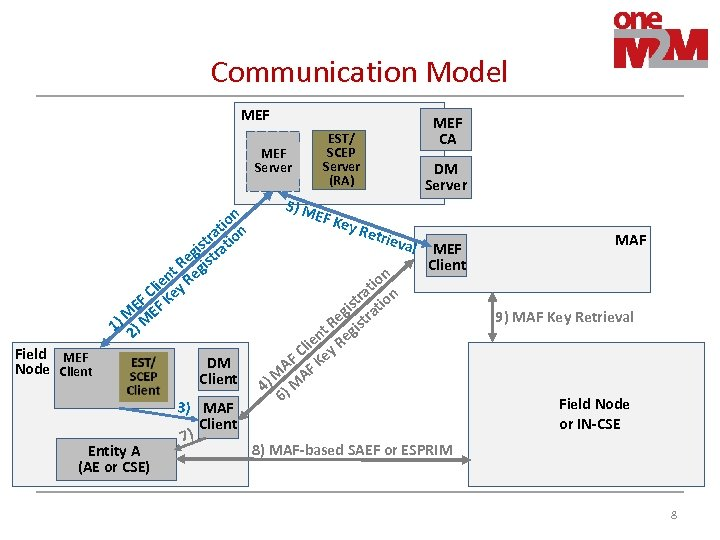 Communication Model MEF Server n tio n ra st atio i eg istr R