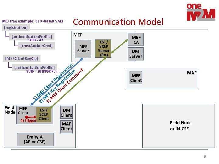 MO tree example: Cert-based SAEF [registration] Communication Model MEF [authentication. Profile] SUID = 42
