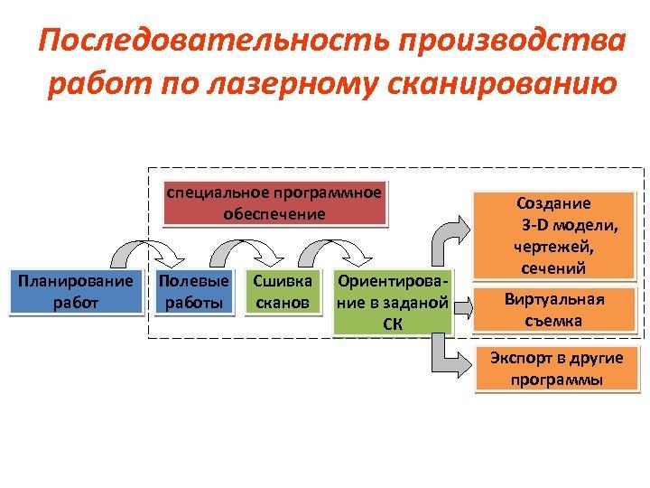 Последовательность производства работ по лазерному сканированию специальное программное обеспечение Планирование работ Полевые работы Сшивка