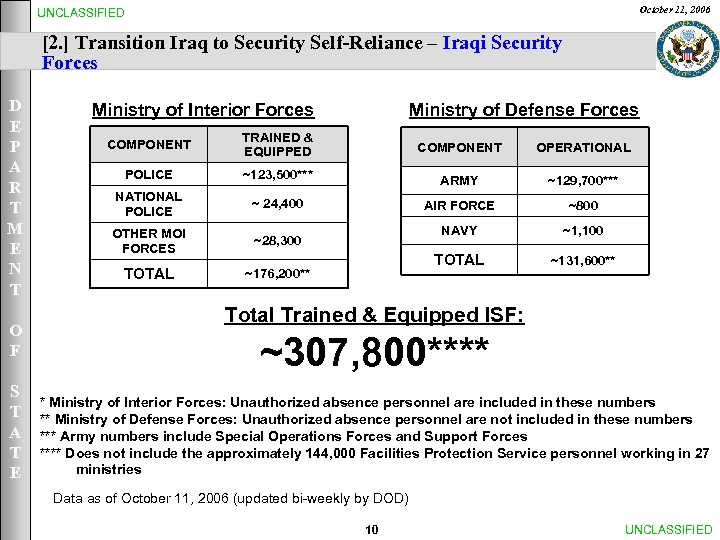 October 11, 2006 UNCLASSIFIED [2. ] Transition Iraq to Security Self-Reliance – Iraqi Security