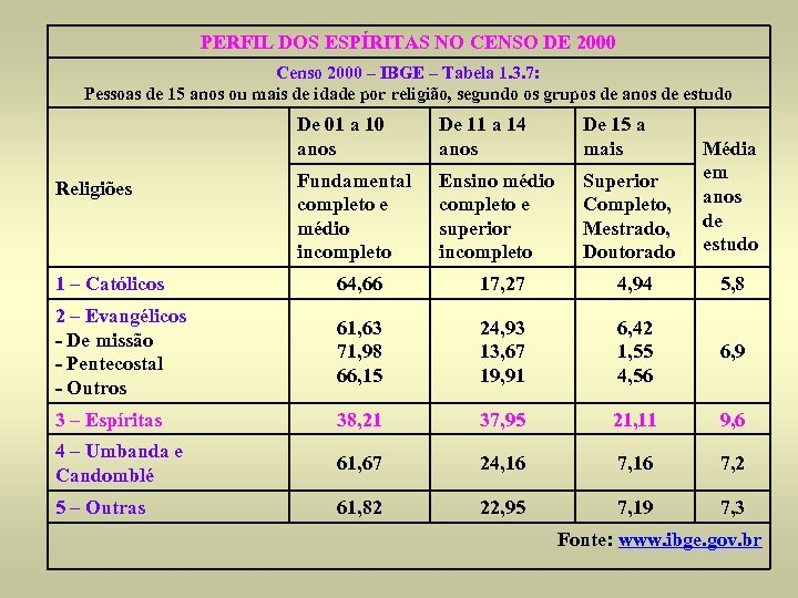 PERFIL DOS ESPÍRITAS NO CENSO DE 2000 Censo 2000 – IBGE – Tabela 1.