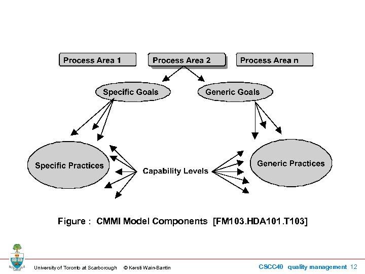 Figure : CMMI Model Components [FM 103. HDA 101. T 103] University of Toronto