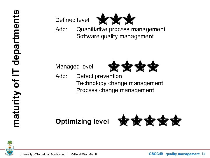 maturity of IT departments Defined level Add: Quantitative process management Software quality management Managed