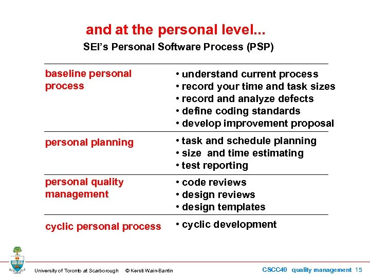 and at the personal level. . . SEI's Personal Software Process (PSP) baseline personal