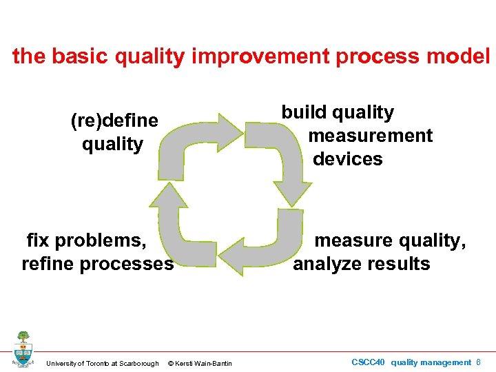 the basic quality improvement process model build quality measurement devices (re)define quality fix problems,