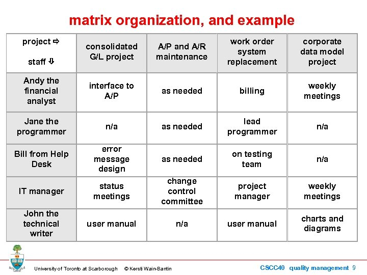 matrix organization, and example project staff consolidated G/L project A/P and A/R maintenance