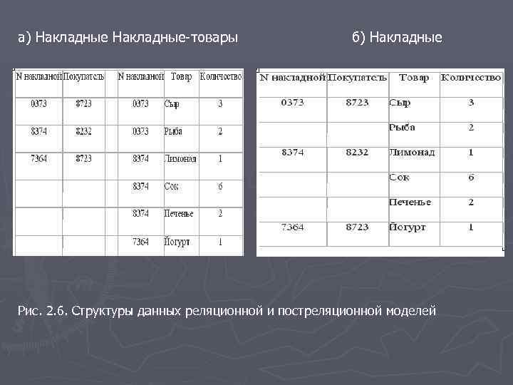 а) Накладные-товары б) Накладные Рис. 2. 6. Структуры данных реляционной и постреляционной моделей