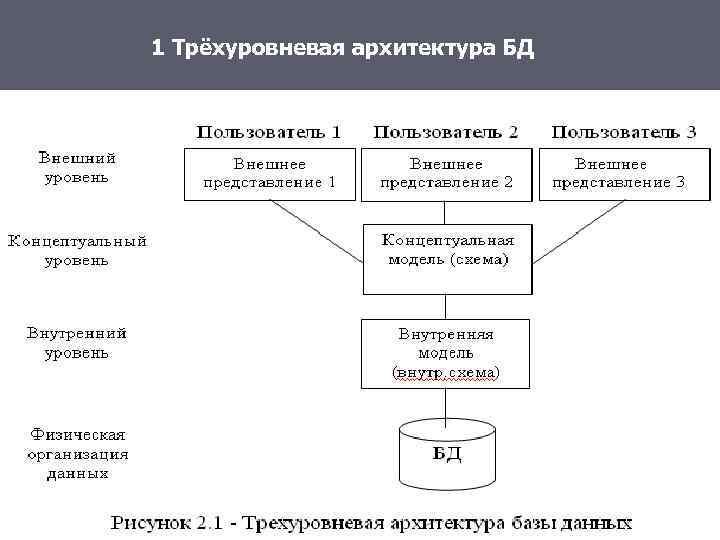 1 Трёхуровневая архитектура БД