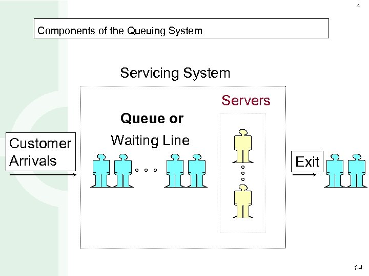 4 Components of the Queuing System Servicing System Servers Queue or Customer Arrivals Waiting
