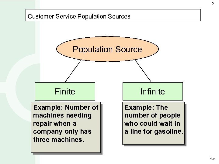 5 Customer Service Population Sources Population Source Finite Infinite Example: Number of machines needing