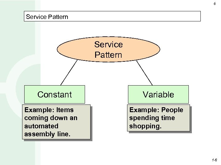 6 Service Pattern Constant Example: Items coming down an automated assembly line. Variable Example:
