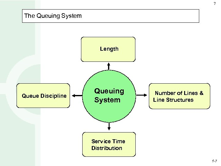 7 The Queuing System Length Queue Discipline Queuing System Number of Lines & Line