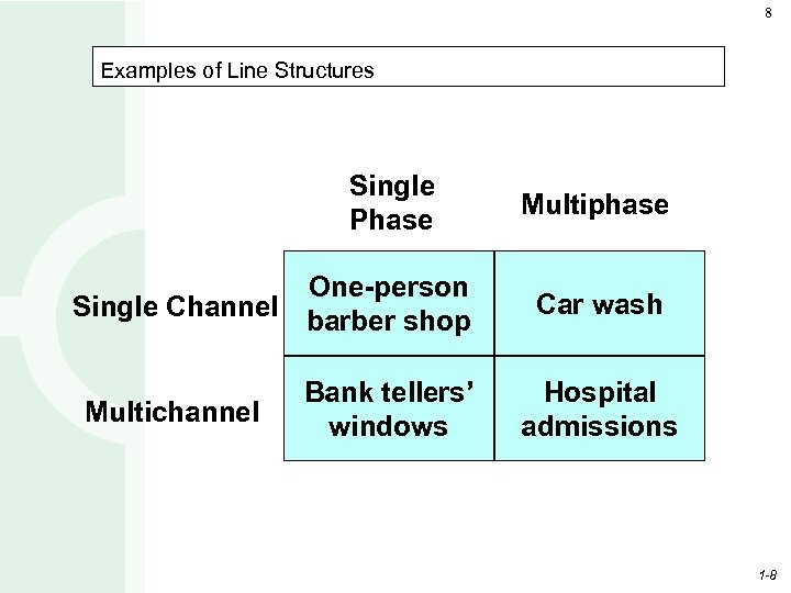 8 Examples of Line Structures Single Phase One-person Single Channel barber shop Multichannel Bank