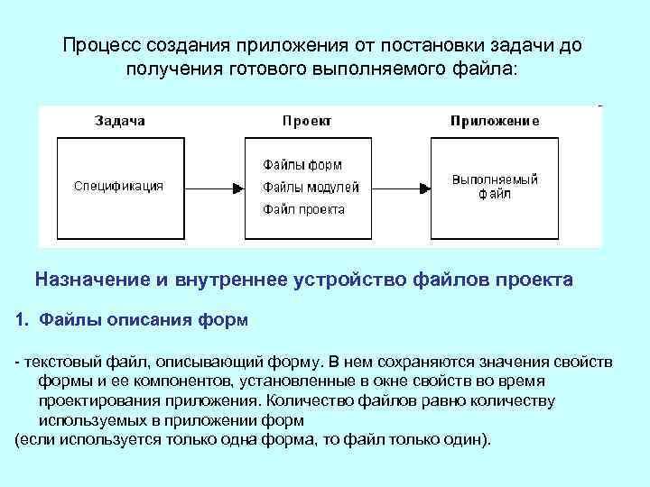 Процесс создания приложения от постановки задачи до получения готового выполняемого файла: Назначение и внутреннее