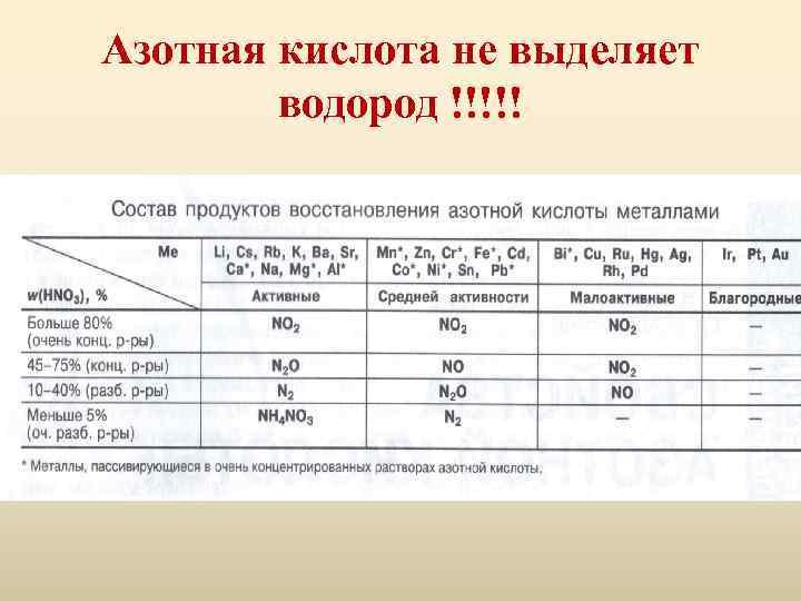 Азотная кислота не выделяет водород !!!!!
