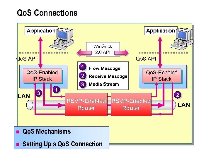 Qo. S Connections Application Win. Sock 2. 0 API Qo. S API 1 Flow