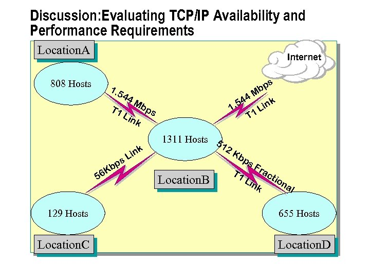 Discussion: Evaluating TCP/IP Availability and Performance Requirements Location. A Internet 808 Hosts s 1.