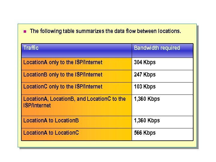 n The following table summarizes the data flow between locations. Traffic Bandwidth required Location.