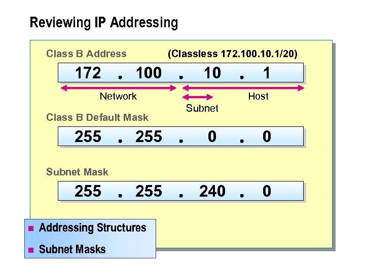 Reviewing IP Addressing Class B Address 172 (Classless 172. 100. 1/20) 100 10 Network