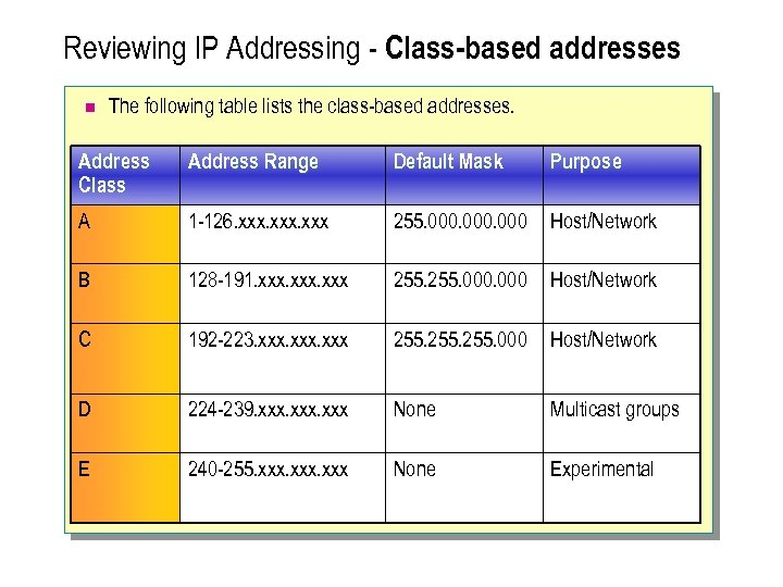 Reviewing IP Addressing - Class-based addresses n The following table lists the class-based addresses.