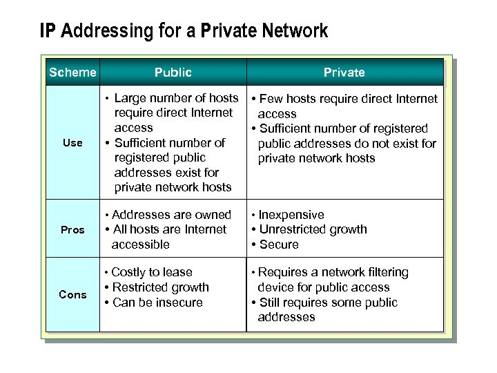 IP Addressing for a Private Network Scheme Private • Large number of hosts Use