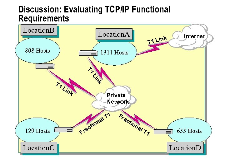 Discussion: Evaluating TCP/IP Functional Requirements Location. B Location. A 808 Hosts ink T 1
