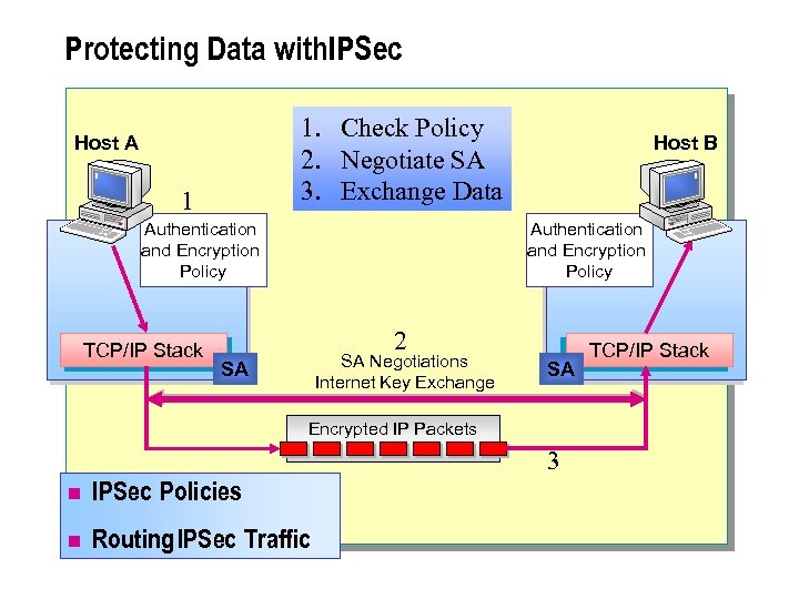 Protecting Data with. IPSec 1. Check Policy 2. Negotiate SA 3. Exchange Data Host