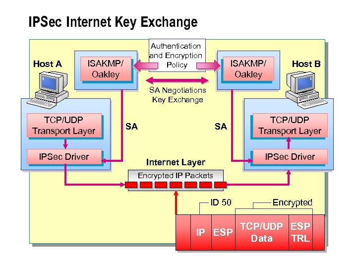 IPSec Internet Key Exchange Host A Authentication and Encryption Policy ISAKMP/ Oakley Host B