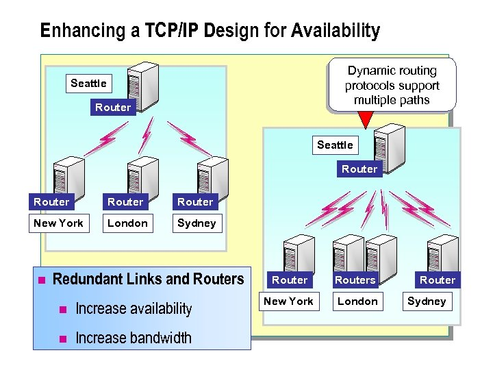 Enhancing a TCP/IP Design for Availability Dynamic routing protocols support multiple paths Seattle Router
