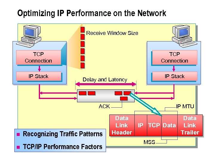 Optimizing IP Performance on the Network Receive Window Size TCP Connection IP Stack Delay